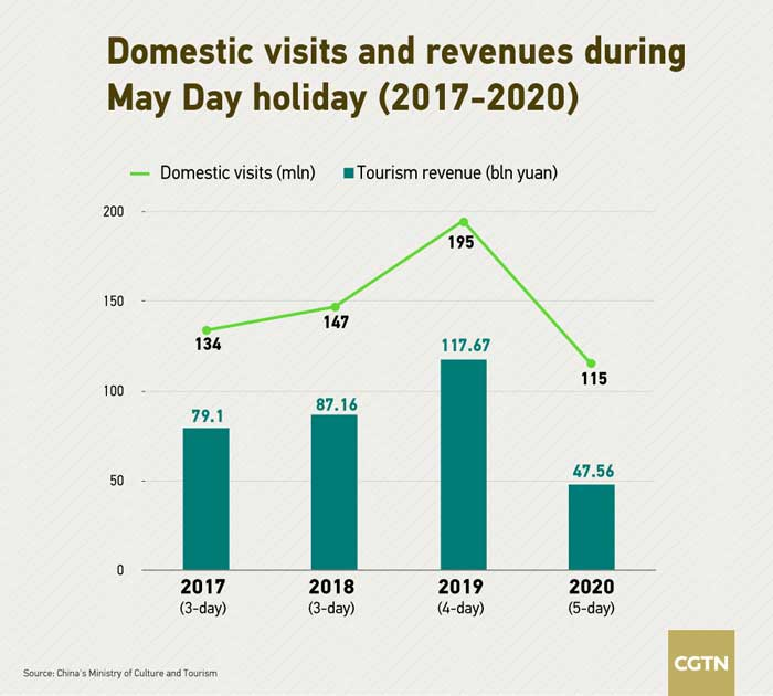 CGTN - Past Years Spends during May Day Holiday (2017 - 2020)