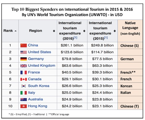 Top 10 Biggest Spenders on International Tourism in 2015 & 2016